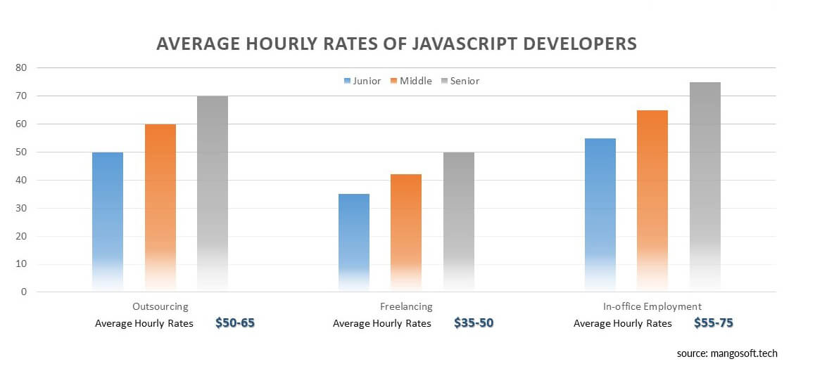 rates of javascript developers