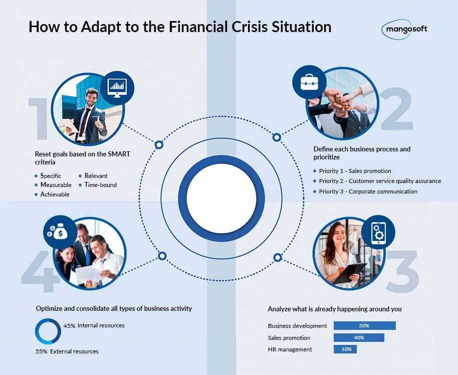 How to adapt to the financial crisis situation
