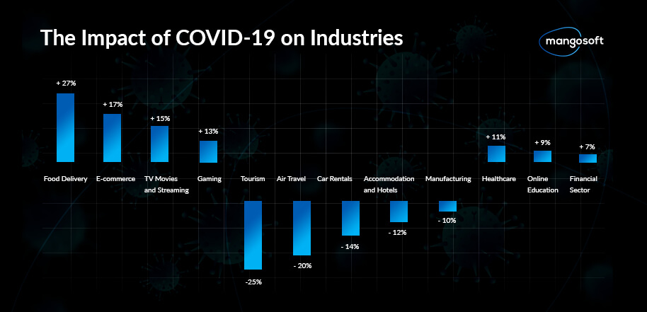 The Impact of COVID-19 on Industries