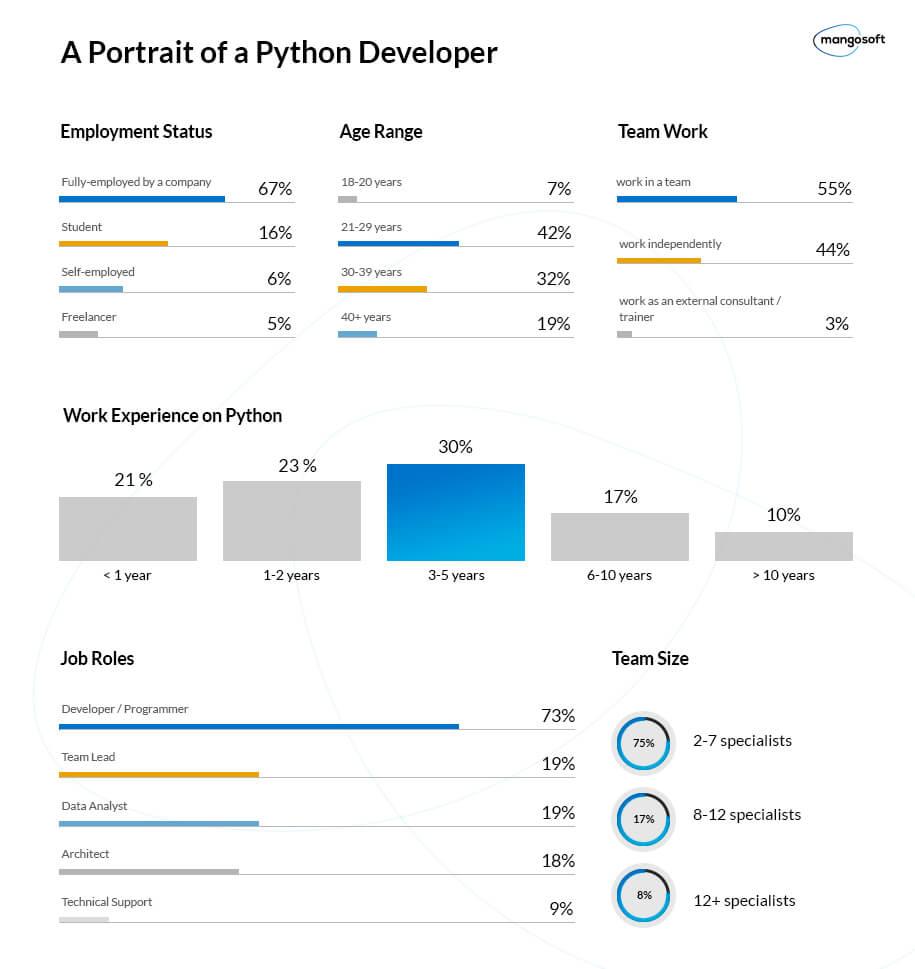 Developer working on Big Data using Python