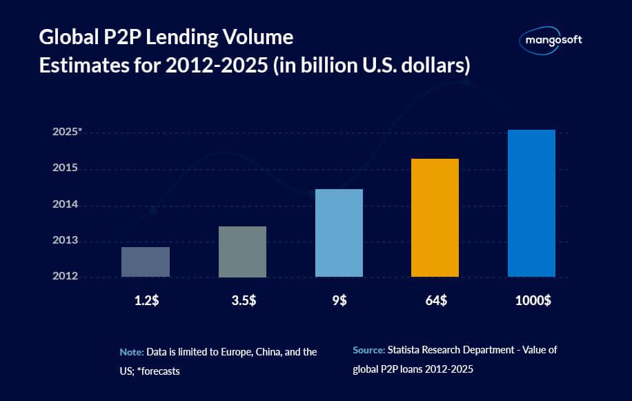 Global P2P Lending