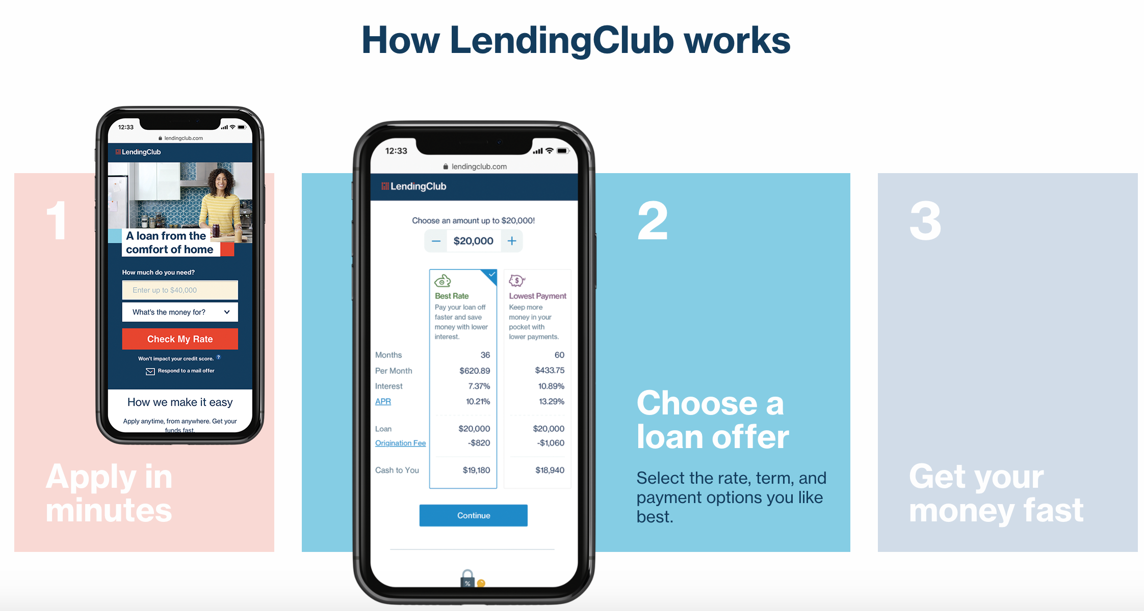 How LendingClub Works