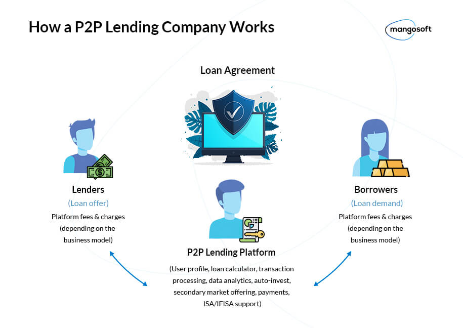 How a P2P lending company works