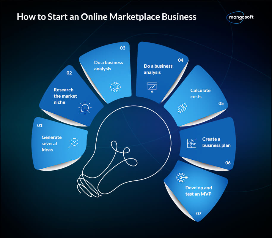 How to Start an Online Marketplace Business