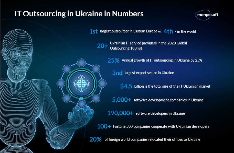 IT Outsourcing in Ukraine in Numbers
