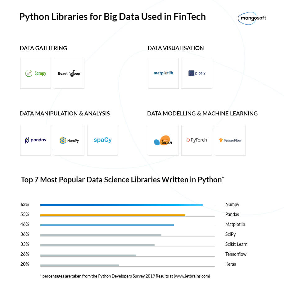 Libraries in Python for Big Data