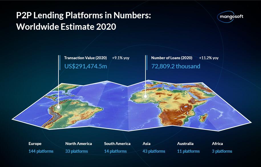 P2P Lending Platforms