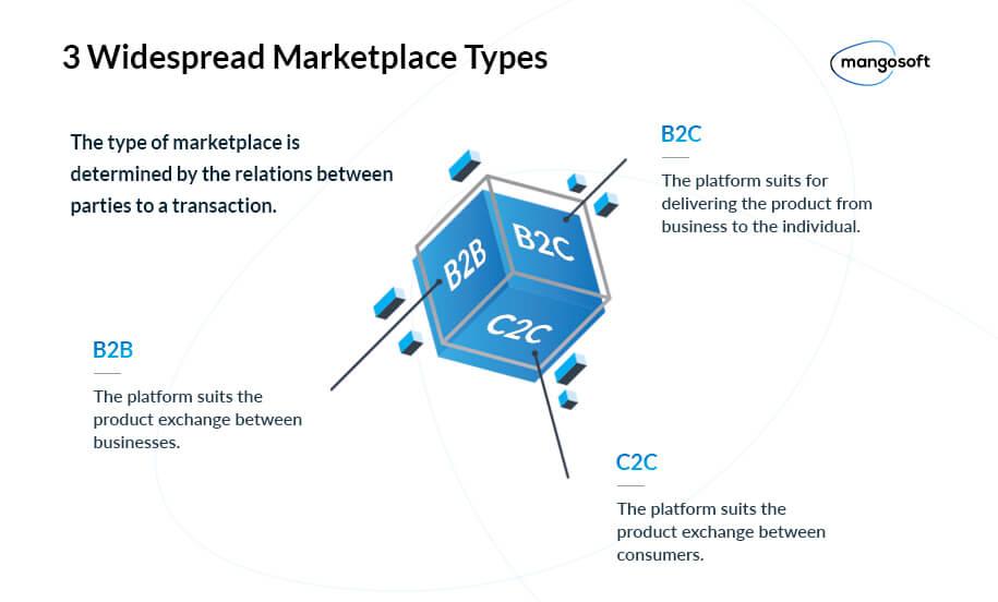 Types of marketplace platforms