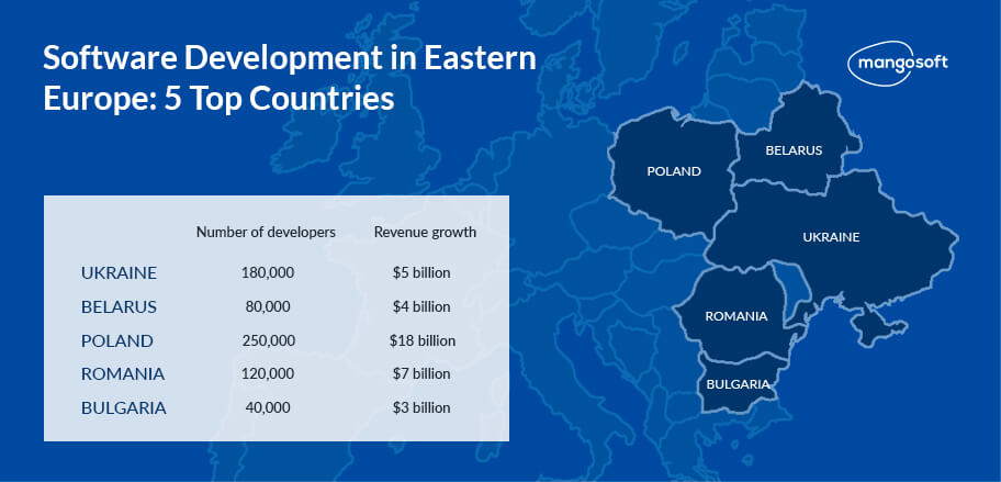 top countries of eastern europe software outsourcing